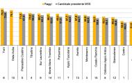 Roma, lo sfondamento del M5S è nelle periferie