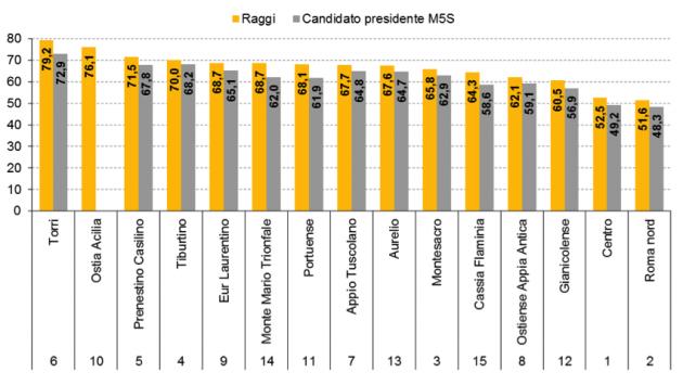voti-m5s-municipi