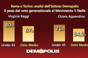 voto under 45 roma torino M5S