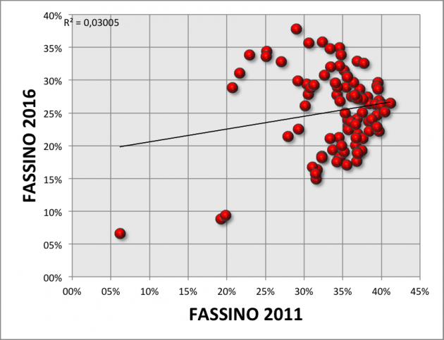 fassino2011-2016