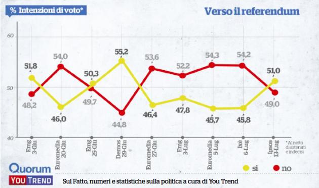 sondaggi refcost thumb 630x372 Renzi si gioca tutto sullaffluenza: se cresce, sale il sì