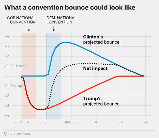 L'evoluzione dell'effetto delle Convention secondo FiveThirtyEight