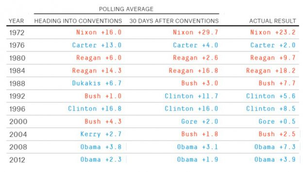 "Il ""Convention bounce"" fra il 1972 e il 2012 (FiveThirtyEight)"