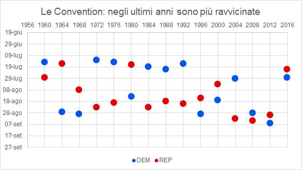 In blu le Convention dei Democratici, in rosso quelle dei Repubblicani, dal 1960 a oggi