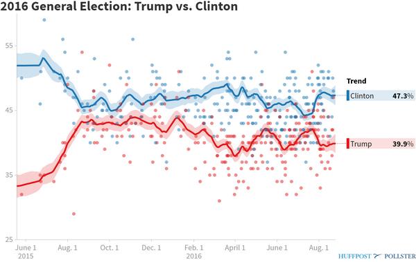 Il trend dei sondaggi Clinton-Trump registrato da HuffPost Pollster