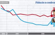 """La parabola delle riforme: quella fiducia in calo che fa """"nascondere"""" la Boschi"""