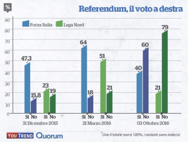 grafico cdx referendum 630x476 La caccia grossa è a destra. A Renzi serve lelettore di B.