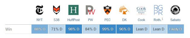 La probabilità che vinca Hillary secondo diversi modelli previsionali
