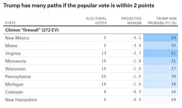 Se Trump riducesse lo svantaggio nazionale sotto i 2 punti, avrebbe buone chance di vincere in stati considerati parte del 'firewall', la 'diga' che Hillary Clinton deve difendere per vincere, come Colorado, New Hampshire e Michigan