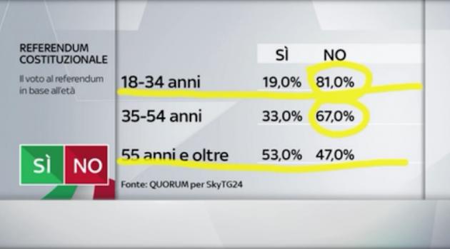 Quorum fasce età 630x349 Referendum costituzionale: tutti i numeri