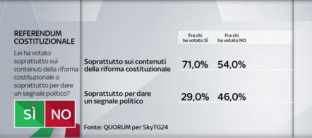 Quorum motivazioni 630x280 Referendum costituzionale: tutti i numeri