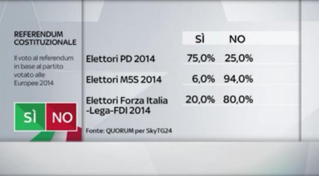 Quorum partito eur14 630x348 Referendum costituzionale: tutti i numeri