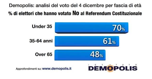 demopolis fascia età Referendum costituzionale: tutti i numeri