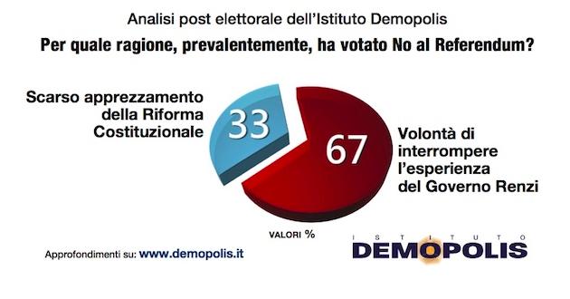 demopolis motivazioni 630x330 Referendum costituzionale: tutti i numeri