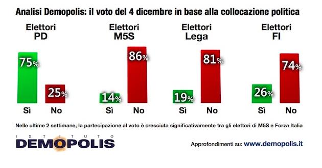 demopolis voto ref collocazione partiti 630x330 Referendum costituzionale: tutti i numeri