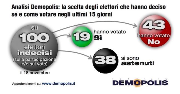 demopolis voto ultimi 15gg 630x330 Referendum costituzionale: tutti i numeri