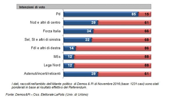 demos ref int voto partiti Referendum costituzionale: tutti i numeri