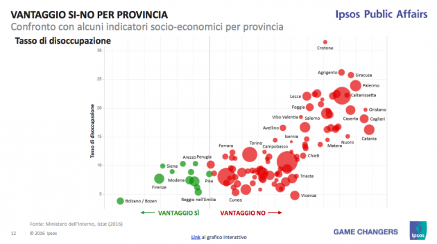 ipsos provincia disoccupazione 630x352 Referendum costituzionale: tutti i numeri