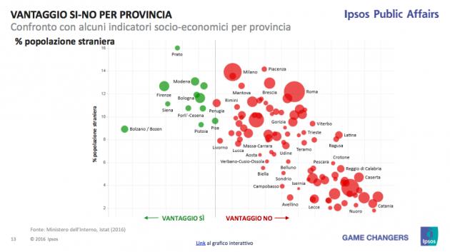ipsos provincie pop straniera 630x353 Referendum costituzionale: tutti i numeri