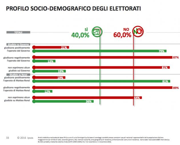 ipsos ref giudizi renzi governo 630x507 Referendum costituzionale: tutti i numeri