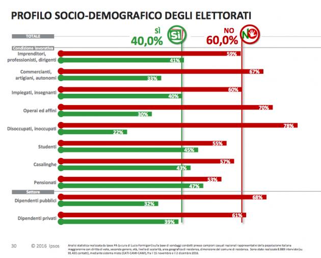 ipsos voto ref cond lavorativa 630x506 Referendum costituzionale: tutti i numeri
