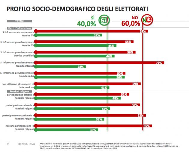 ipsos voto ref fonti innfo religione 630x508 Referendum costituzionale: tutti i numeri