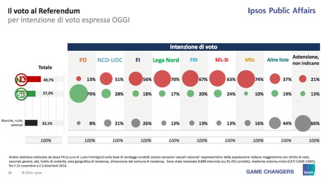 ipsos voto ref int voto 630x355 Referendum costituzionale: tutti i numeri