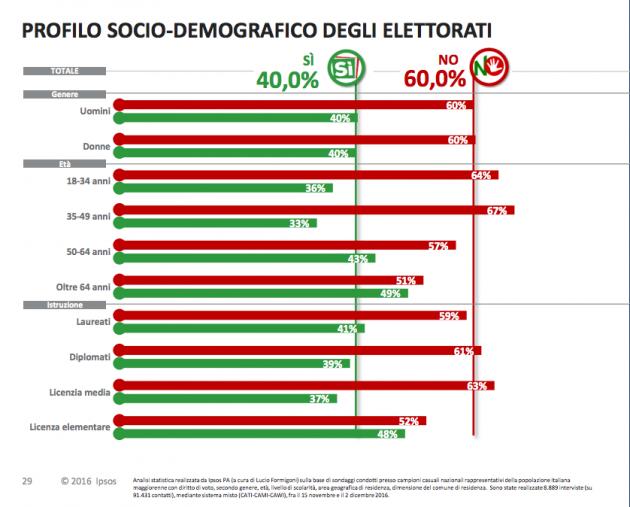 ipsos voto ref sociodem 630x507 Referendum costituzionale: tutti i numeri