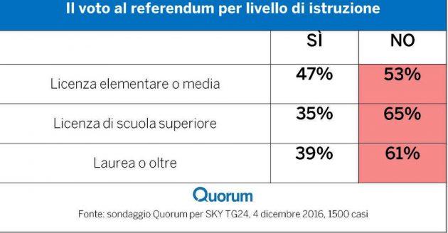 istruzione 630x328 Referendum costituzionale: tutti i numeri