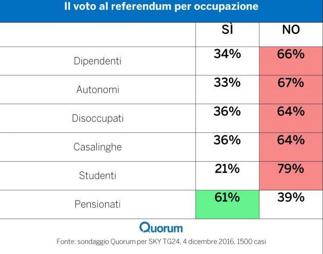 occupazione 630x495 Referendum costituzionale: tutti i numeri