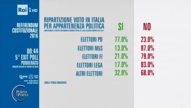 piepoli exit poll voto ref partiti 630x357 Referendum costituzionale: tutti i numeri