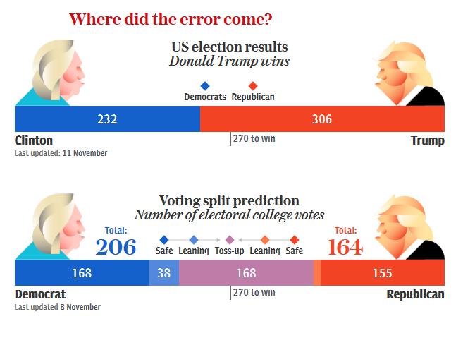 2017 01 30 6 Perché la vittoria di Trump non era imprevedibile
