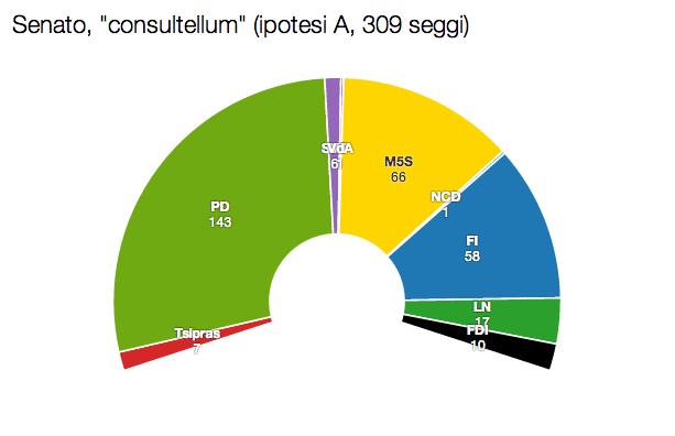 SEN con A Renzi e Grillo: obiettivo 40%. Ma anche no.