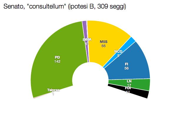 SEN con B Renzi e Grillo: obiettivo 40%. Ma anche no.