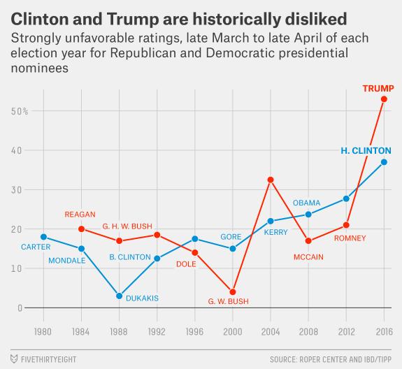 enten generaldislike 1 Perché la vittoria di Trump non era imprevedibile