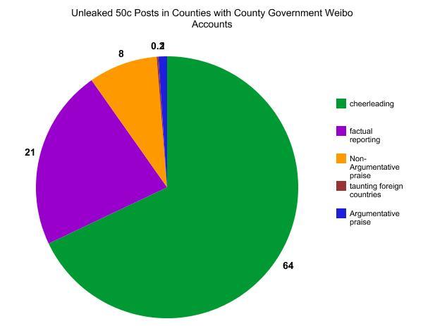 graph 2 Ecco come la Cina censura i social network