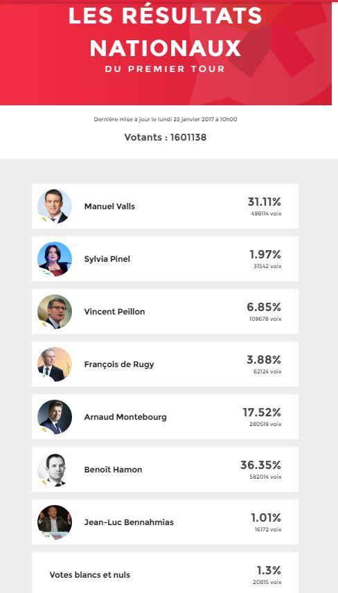 primaires01 I risultati delle primarie francesi sono falsi?