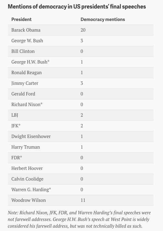tabella democrazia presUSA Il senso di Barack Obama per la democrazia