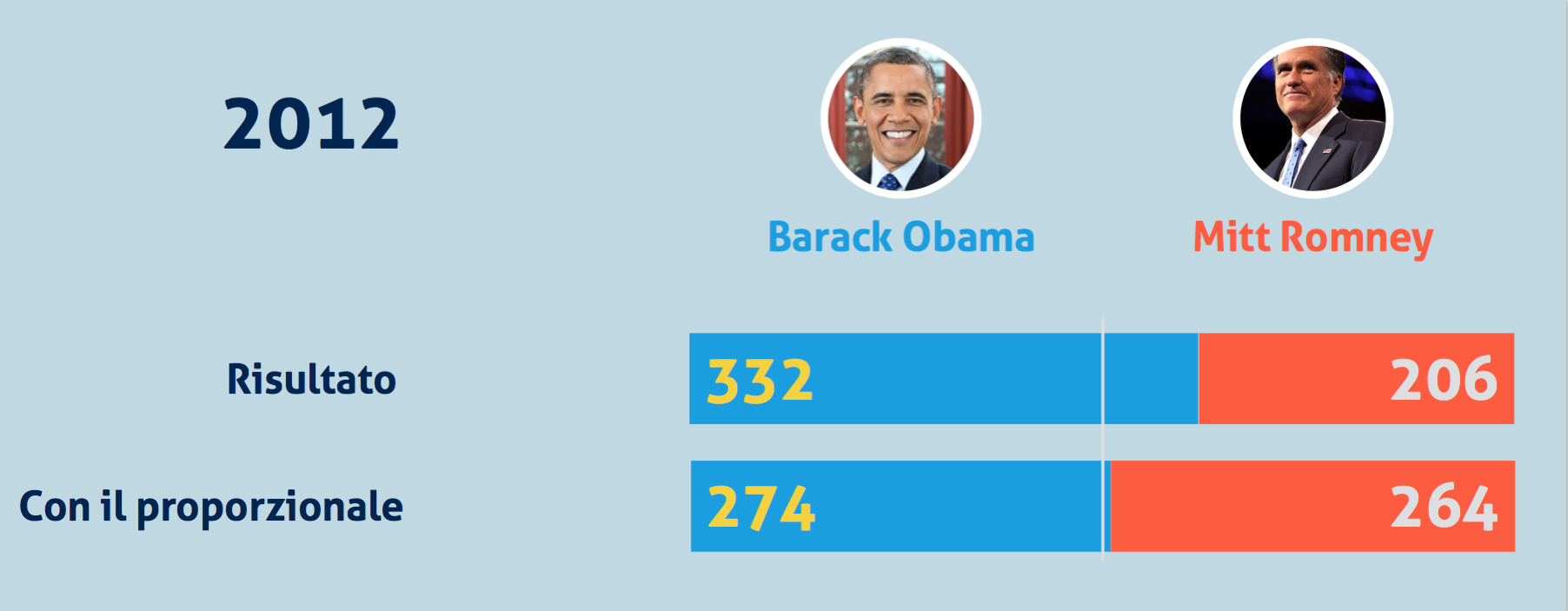2 E se negli USA si votasse col proporzionale?