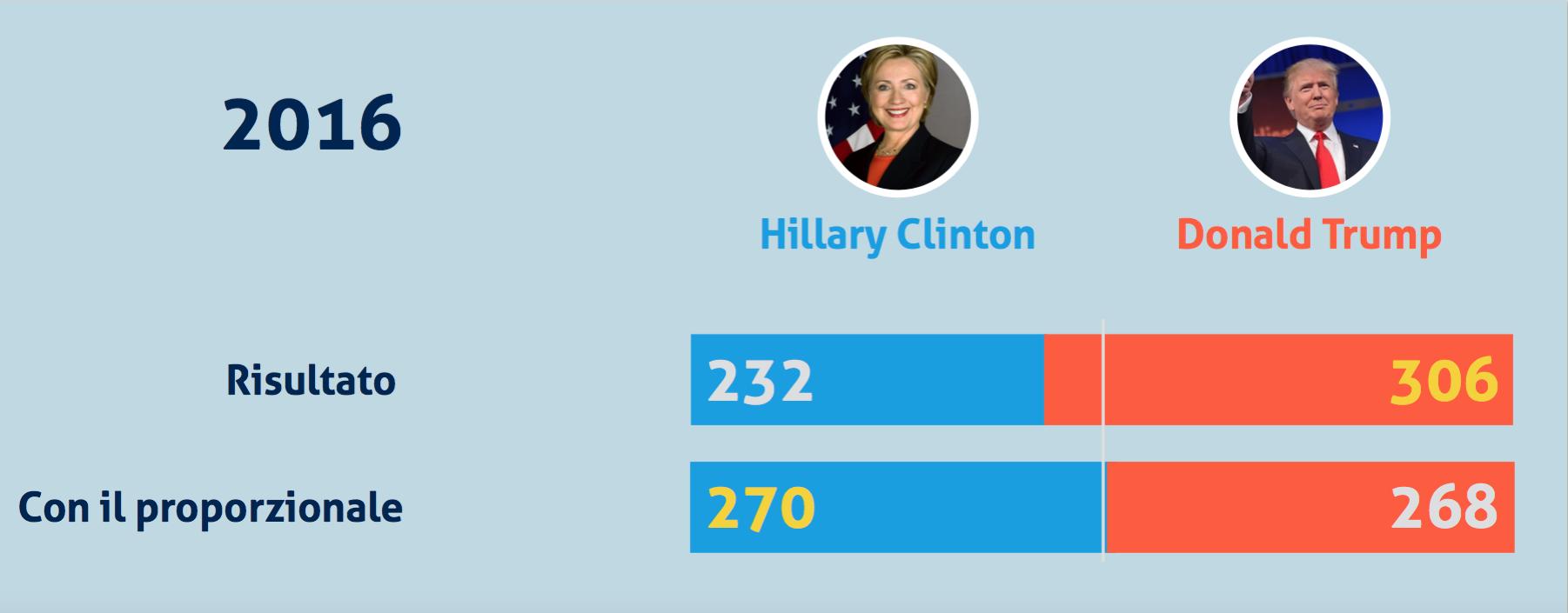4 E se negli USA si votasse col proporzionale?