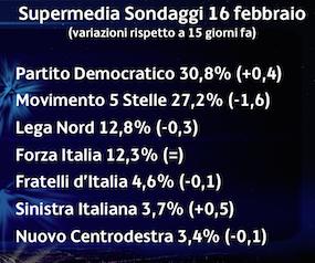 Sondaggi – Supermedia