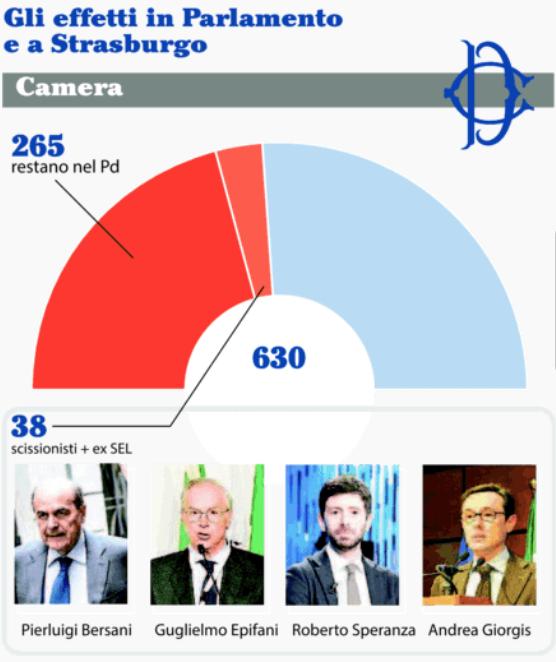 Schermata 2017 02 21 alle 17.41.36 La scissione nel PD: la situazione in Parlamento e il Congresso