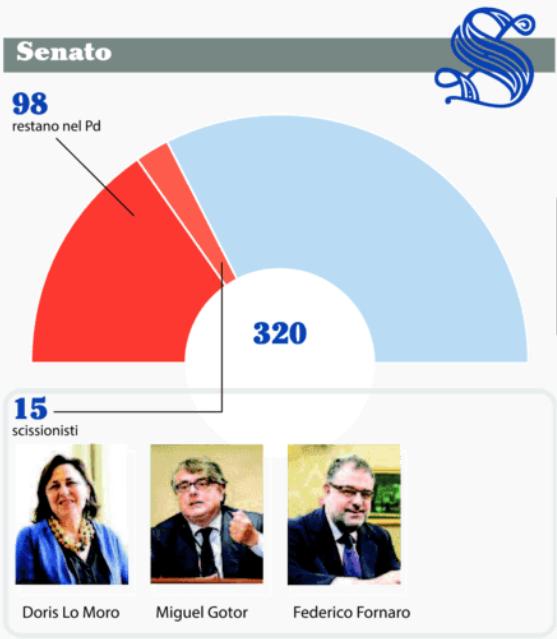Schermata 2017 02 21 alle 17.41.54 La scissione nel PD: la situazione in Parlamento e il Congresso