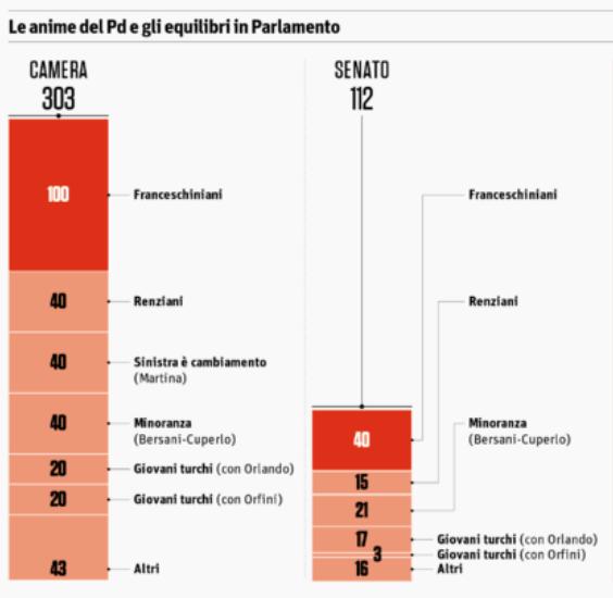 Schermata 2017 02 21 alle 17.44.48 La scissione nel PD: la situazione in Parlamento e il Congresso