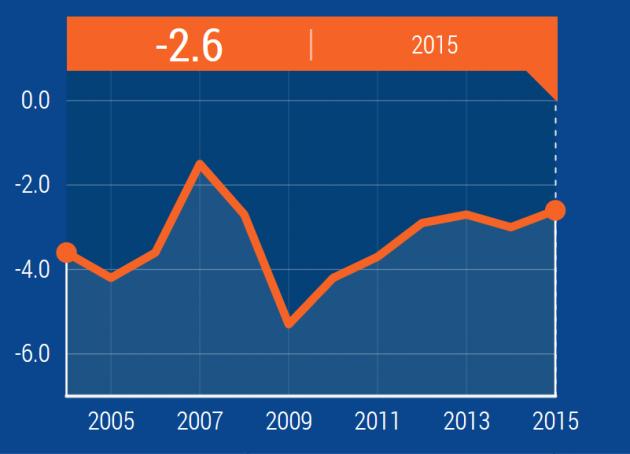 deficit 1 630x454 Cosa sta succedendo tra lItalia e la Commissione UE