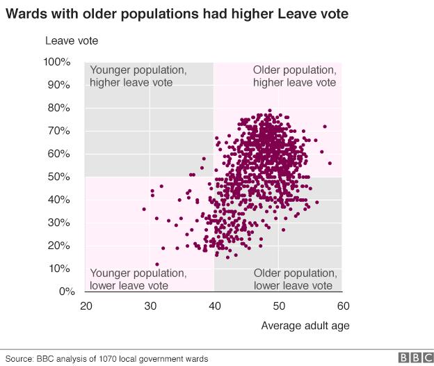 età Brexit: lanalisi socio demografica del voto