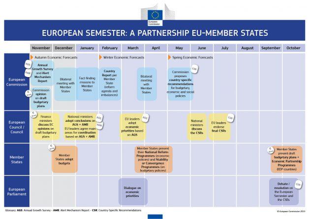 european semester top 630x446 Cosa sta succedendo tra lItalia e la Commissione UE