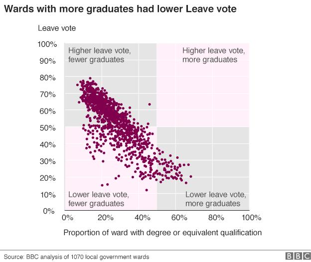 istruzione Brexit: lanalisi socio demografica del voto
