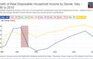 Disuguaglianze: un confronto tra paesi