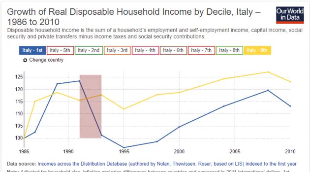 italia e1488017485544 630x349 Disuguaglianze: un confronto tra paesi